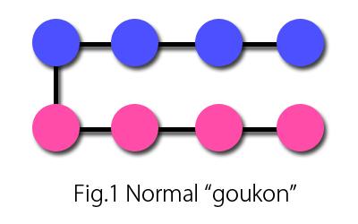 "Fig.1 Normal ""goukon"""