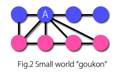 "Fig.2 Small world ""goukon"""